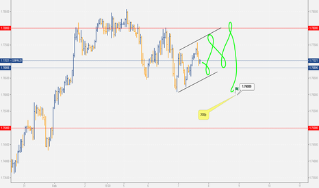 GBPAUD: ga intraday