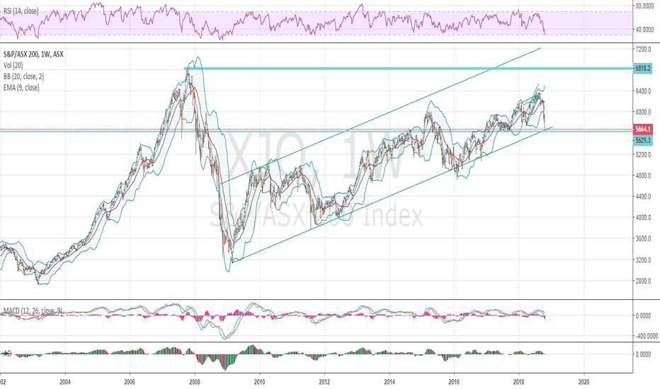 XJO: Interesting juncture on the ASX200