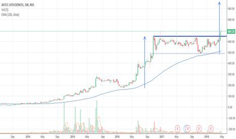 ASTEC: Astec good results and stock breaking out of range!!! Invested..