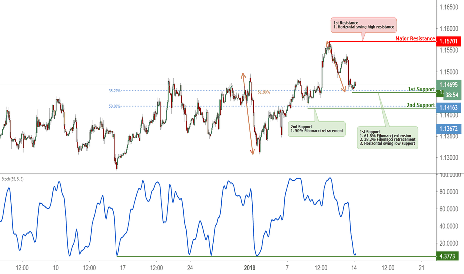 EURUSD: EURUSD Bounced Off Support, Potential Further Rise