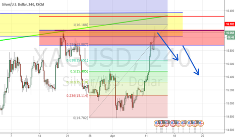 XAGUSD: silver movement