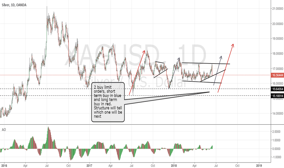 XAGUSD: Silver, don't miss the buy