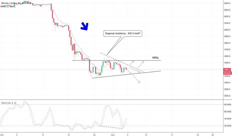 BTCUSD: BTC/USD - Up Or Down?