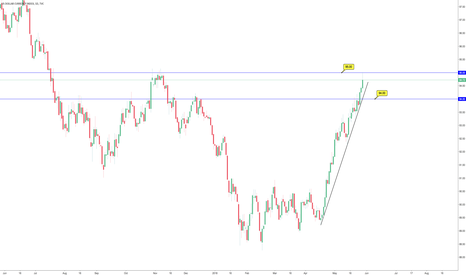 DXY: Support & Resistance Fight