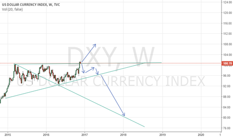 DXY: USD INDEX - SELL OR WAIT
