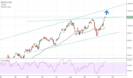 NIFTY: STRONG GAP UP CAN TAKE NIFTY TO 10400 ++