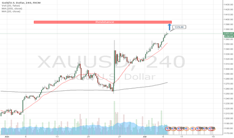 XAUUSD: Day trading strategies on GOLD  by AzaForex forex broker
