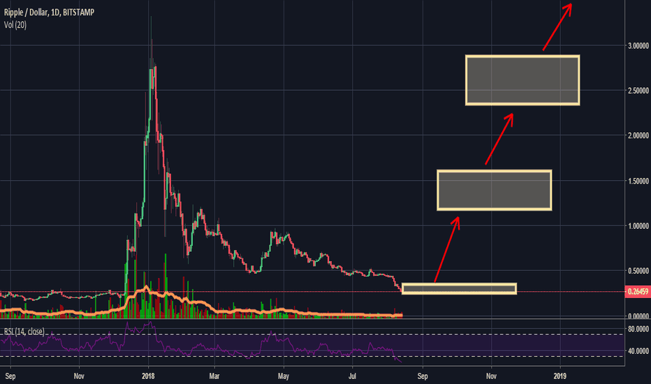 XRPUSD: XRP Possible Price Influences