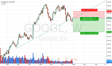 GOOGL: Google test broken tren