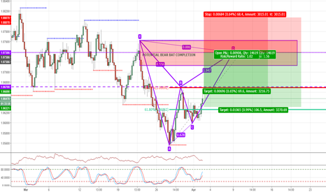 AUDNZD: POTENTIAL SHORT OPPORTUNITY ON AUDNZD