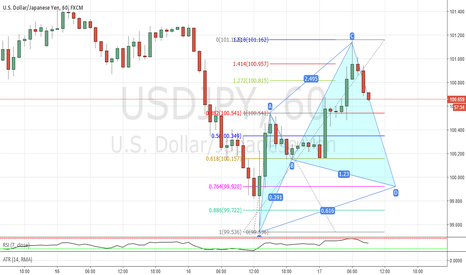 USDJPY: Potential cypher