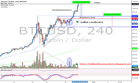 BTCUSD: Target price reached 1066