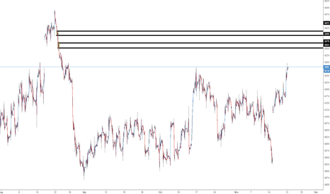 W1!: Wheat futures approaching possible short