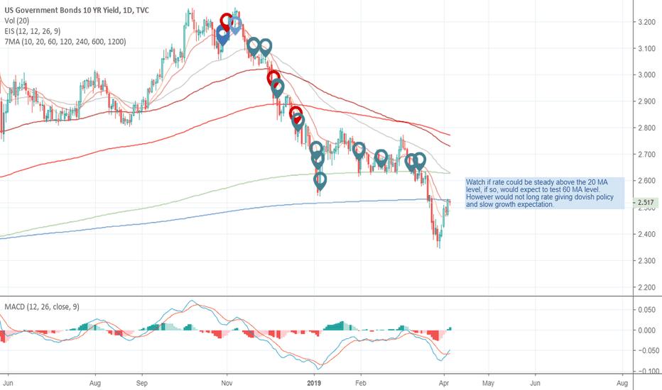 Bond Market — US Government Bonds — TradingView