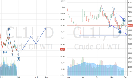 "CL1!: ""Oil Bottom"" sooner than you think"