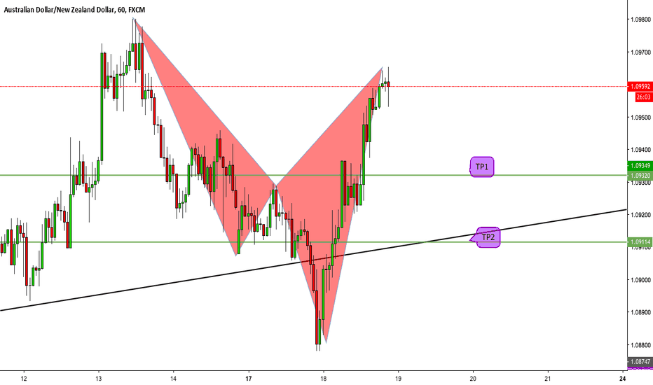 AUDNZD: AUDNZD Cypher advanced pattern