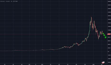 BTCUSD: BTC price