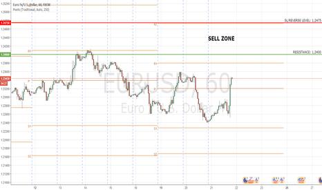 EURUSD: EURUSD: Set Up to sell???