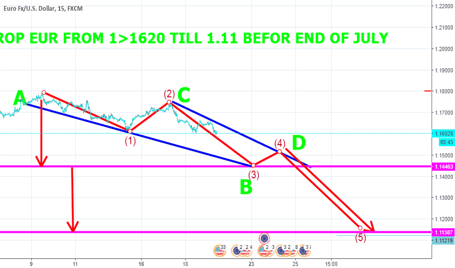 EURUSD: BY USE ALL TYPE OF TECHNICAL EURO BIG DROP FROM 1.1620 TILL 1.11