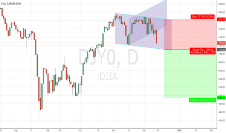 DJY0: Dow Jones - DJIA - Short Setup