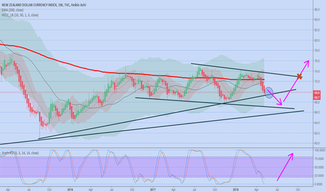 ZXY: Bearish on NZD next days