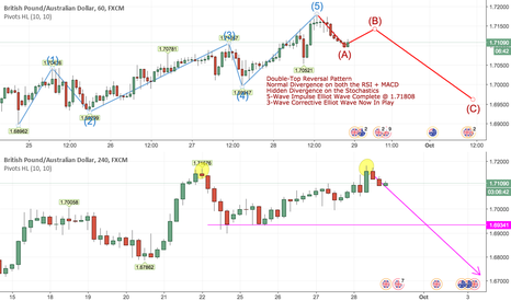 GBPAUD: Sell GBPAUD Longterm Based On Multiple Factors on H4 + Daily TF