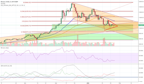 BTCUSD: BTC - where to next? The perfect stalemate