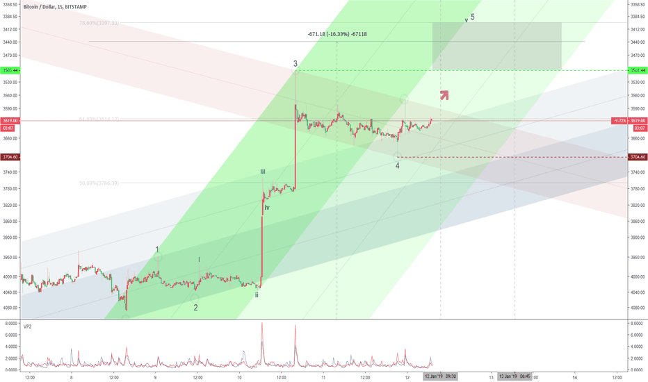 BTCUSD: Extended 3 (C of B of 4)