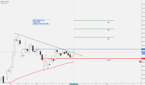 BIOCON: BIOCON // POSITIONAL LONG-SETUP // 4 Hr
