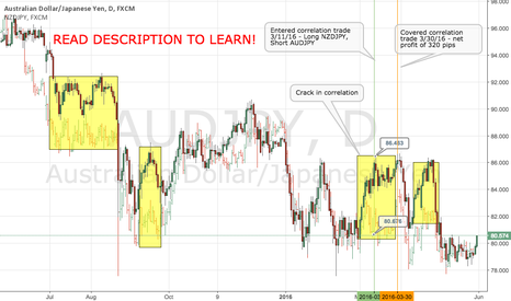 AUDJPY: Correlation Trading - How to Trade Forex With Little to No Risk!