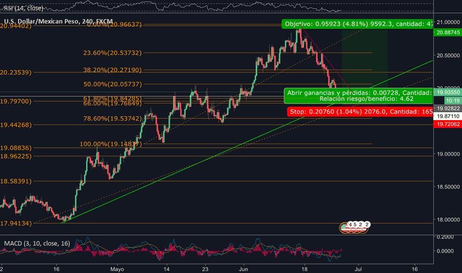 USDMXN: Dólar al alza
