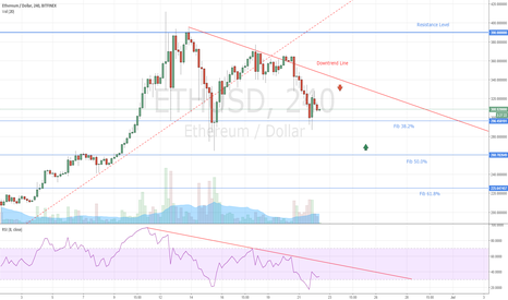 ETHUSD: Ethereum Entry Levels