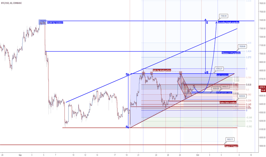 BTCUSD: BTCUSD new pattern found
