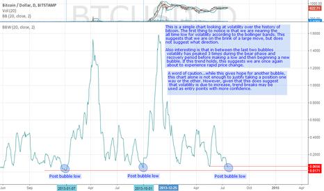 BTCUSD: A Look at Bitcoin Volatility (Daily) (2012-present)