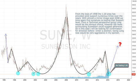 SUNE: Sunedison Testing Support, but will it hold this time ?