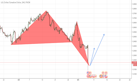 USDCAD: (USDCAD) 4H LONG / Deep Crab