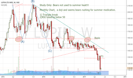 "LUPIN: Bears report to camp T. lets see Bear vs Bulls, who ""Trumps""!"
