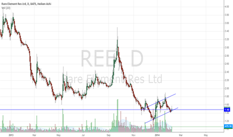 REE: Rare Element Resources Ltd    (NYSEMKT:REE)