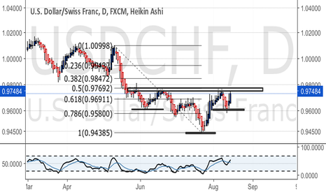 USDCHF: Head and shoulders bottom