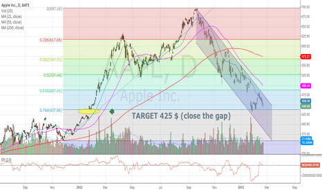 AAPL: APPLE: need to close the gap