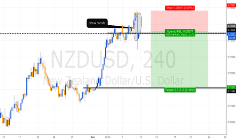 NZDUSD: Break INside