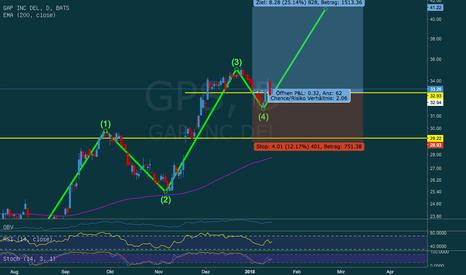 GPS: Gap Inc. mit Potenzial