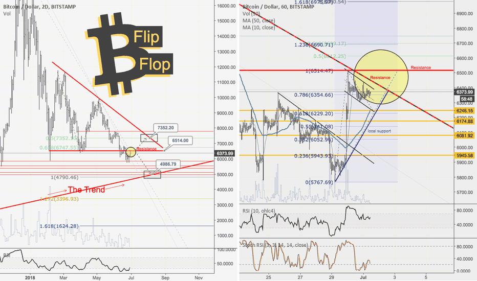 BTCUSD: Bitcoin: Flip-Flop Edition