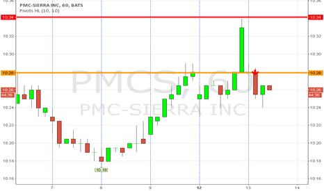 PMCS: pmcs