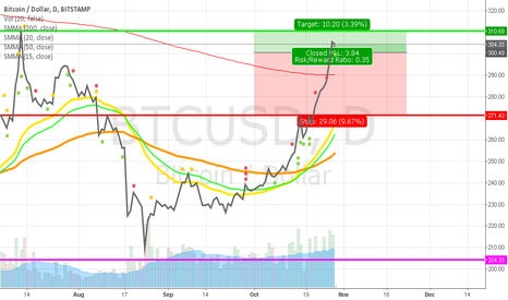 BTCUSD: Break or Fall for bitcoin.