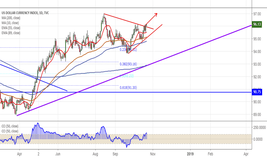 DXY: DXY: Trend line break out