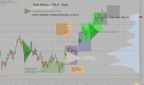 TSLA: Tesla Motors TSLA - Daily - Builds another 9-Day Mode today