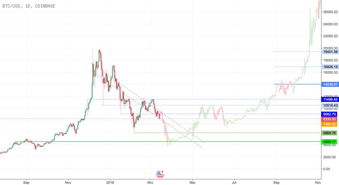 """Bitcoin Einbruch - """"buy the dip"""""""