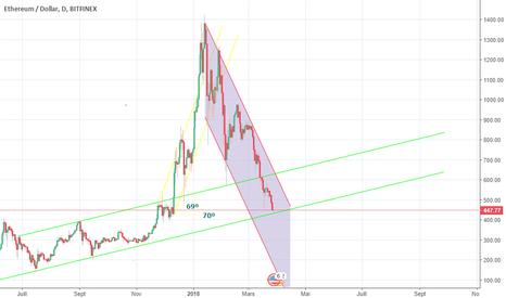 ETHUSD: reprise sur ligne tendance long terme