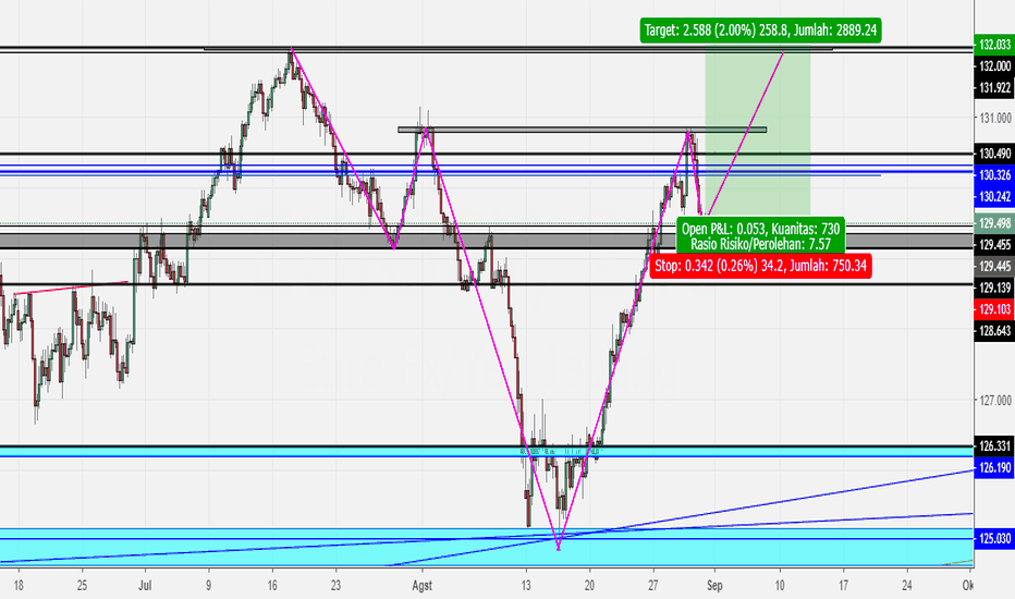 EURJPY: HNS PATTERN EURJPY DAILY TF
